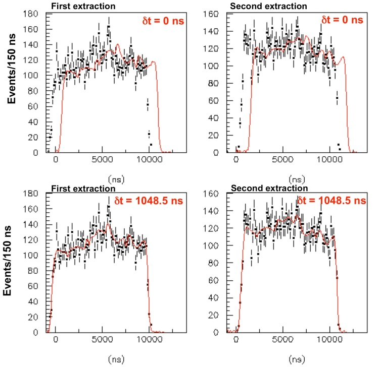 Fig. 11: Comparison of the measured neutrino interaction time distributions (data points) and the proton PDF (red line) for the two SPS extractions before (top) and after (bottom) correcting for ät (blind) resulting from the maximum likelihood analysis.