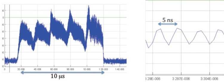 Fig. 4: Example of a proton extraction waveform measured with the BCT detector BFCTI400344. The five-peak structure reflects the continuous PS turn extraction mechanism. A zoom of the waveform (right plot) allows resolving the 200 MHz SPS radiofrequency.