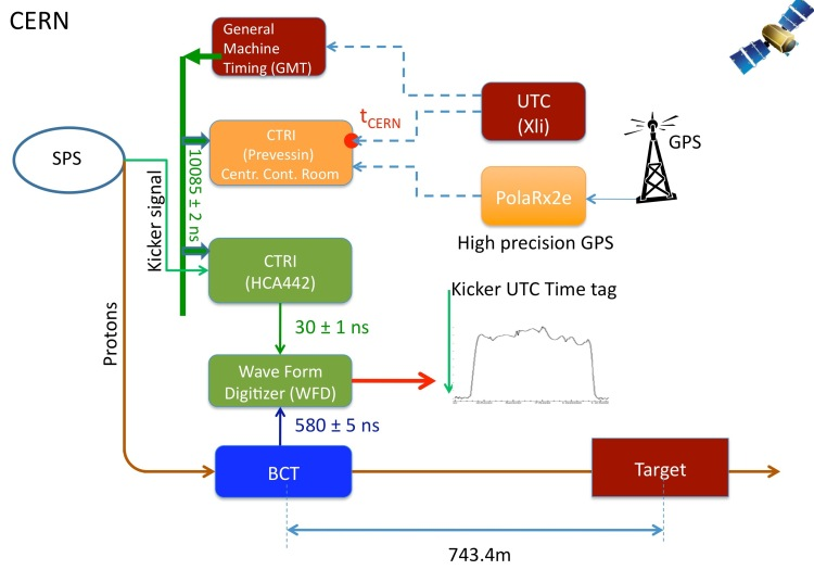 Fig. 3: Schematic of the CERN SPS/CNGS timing system. Green boxes indicate detector time-response. Orange boxes refer to elements of the CNGS-OPERA synchronisation system. Details on the various elements are given in Section 6.