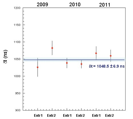 Fig. 10: Results of the maximum likelihood analysis for ät corresponding to the two SPS extractions for the 2009, 2010 and 2011 data samples.