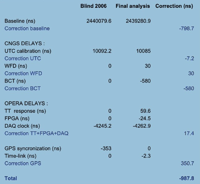Table 1: Summary of the time delay values used in the blind analysis and those corresponding to the final analysis.